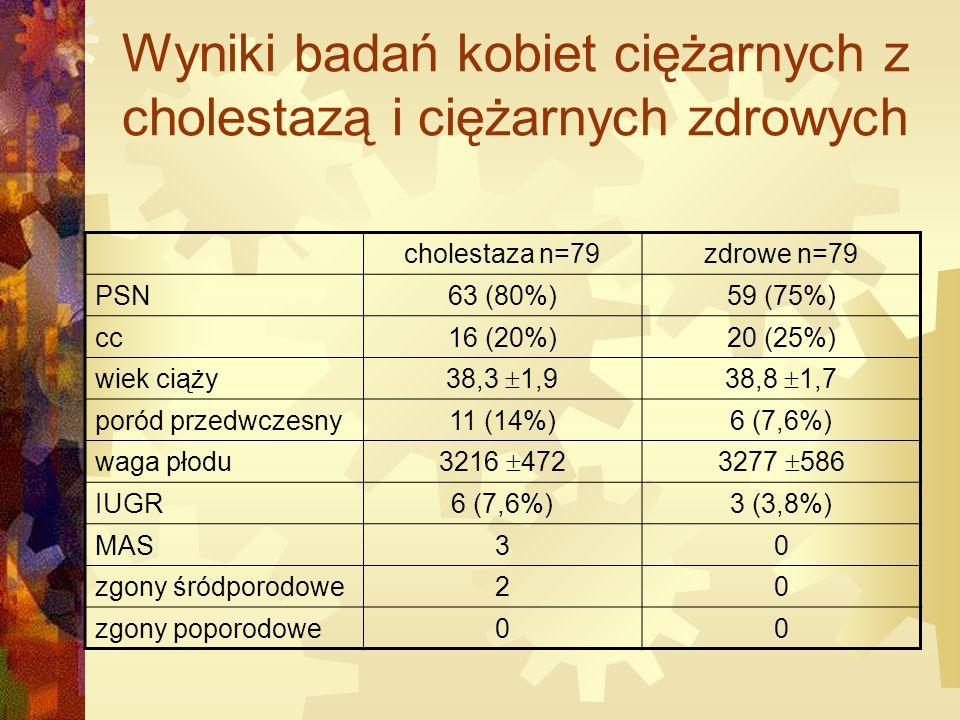 Wyniki badań kobiet ciężarnych z cholestazą i ciężarnych zdrowych