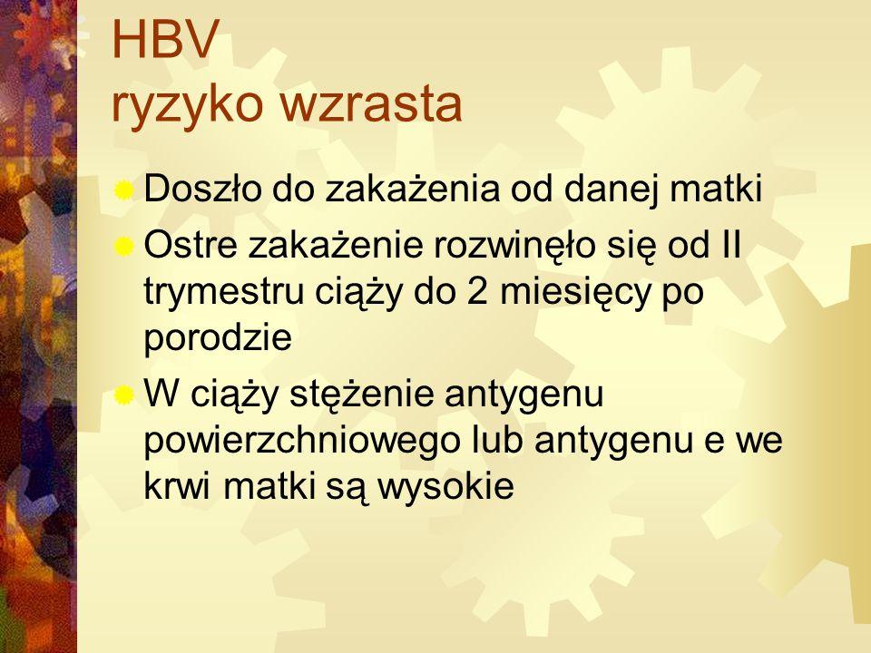 HBV ryzyko wzrasta Doszło do zakażenia od danej matki
