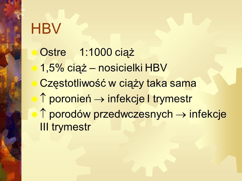 HBV Ostre 1:1000 ciąż 1,5% ciąż – nosicielki HBV