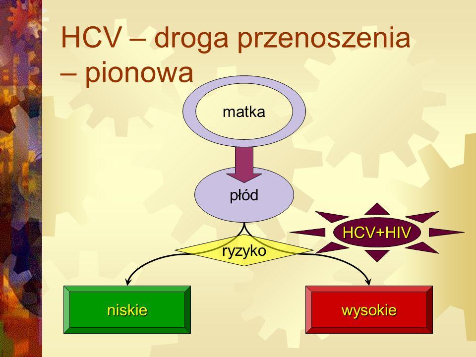 HCV – droga przenoszenia – pionowa