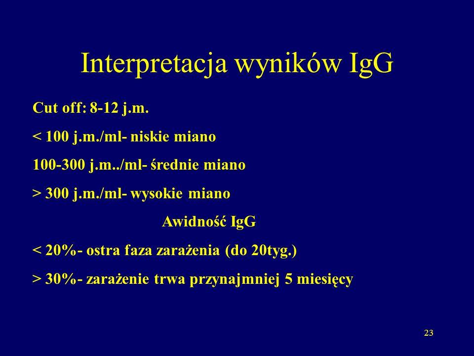 Interpretacja wyników IgG