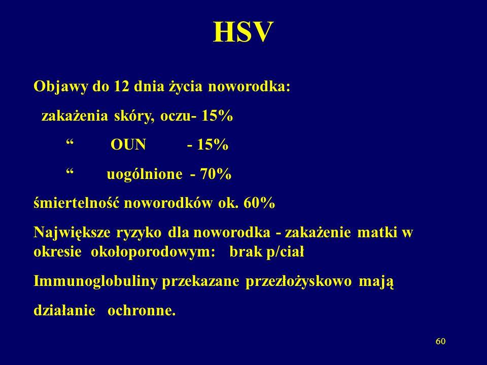 HSV Objawy do 12 dnia życia noworodka: zakażenia skóry, oczu- 15%