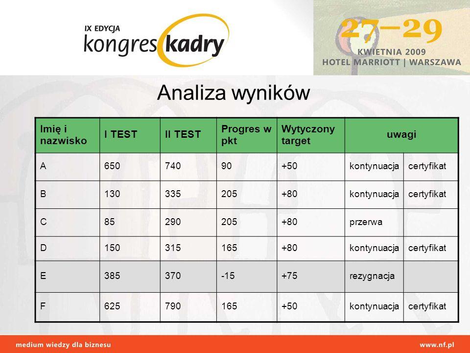 Analiza wyników Imię i nazwisko I TEST II TEST Progres w pkt