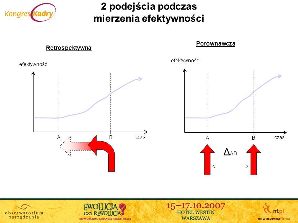 2 podejścia podczas mierzenia efektywności