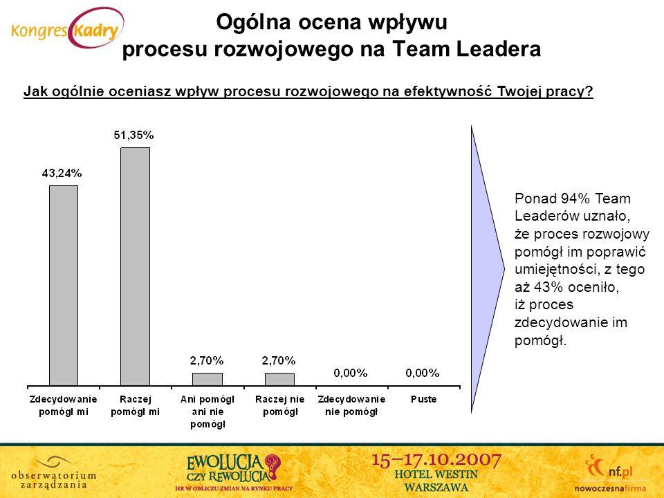 Ogólna ocena wpływu procesu rozwojowego na Team Leadera