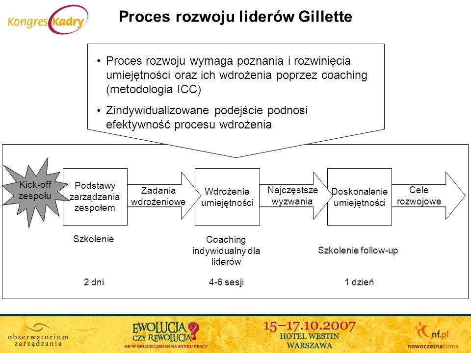 Proces rozwoju liderów Gillette