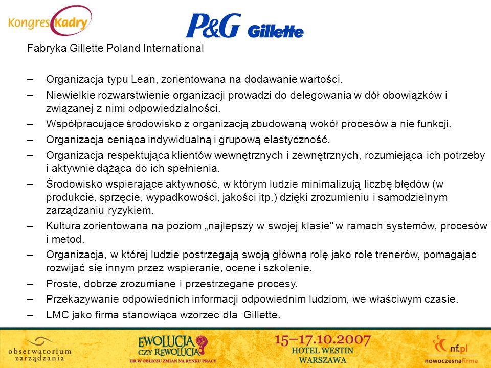 Fabryka Gillette Poland International