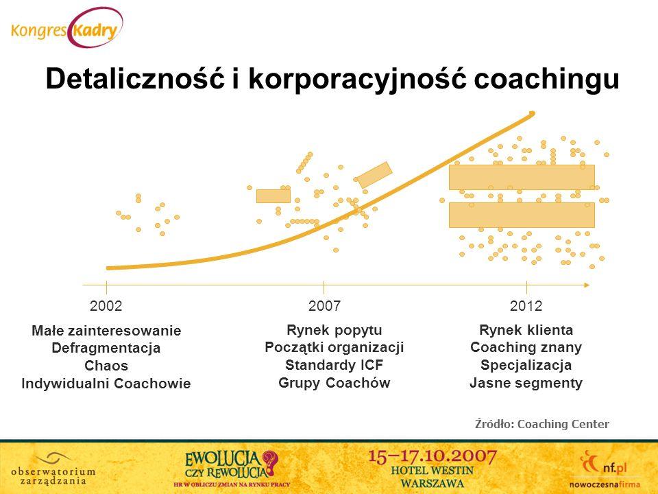 Indywidualni Coachowie Źródło: Coaching Center