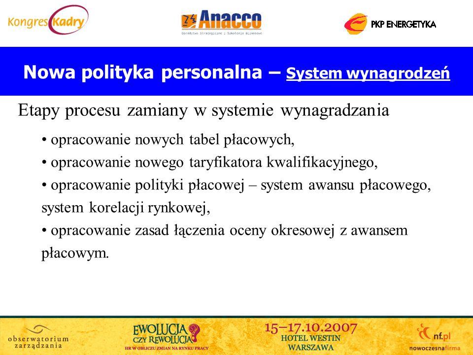 Nowa polityka personalna – System wynagrodzeń