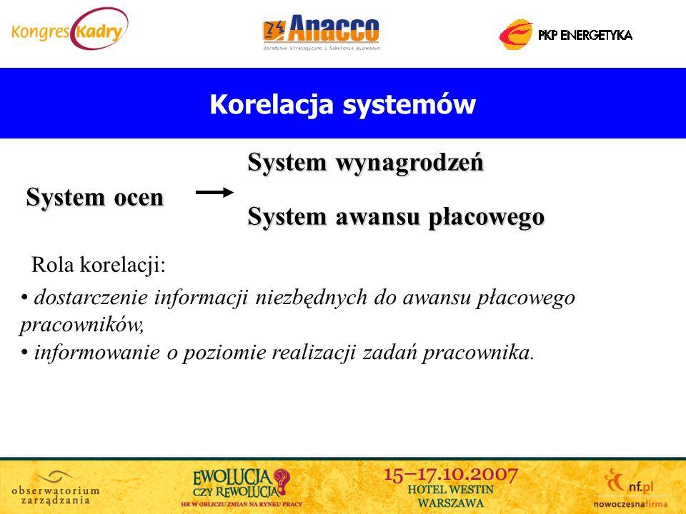 System awansu płacowego System ocen