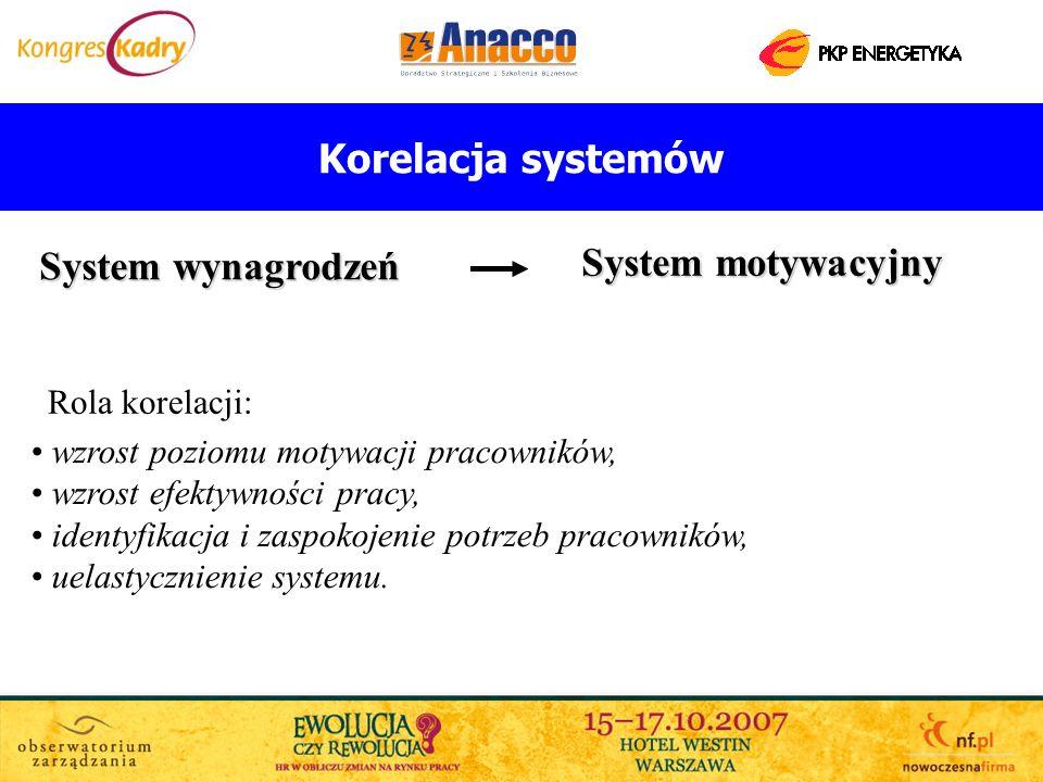 Korelacja systemów System motywacyjny System wynagrodzeń