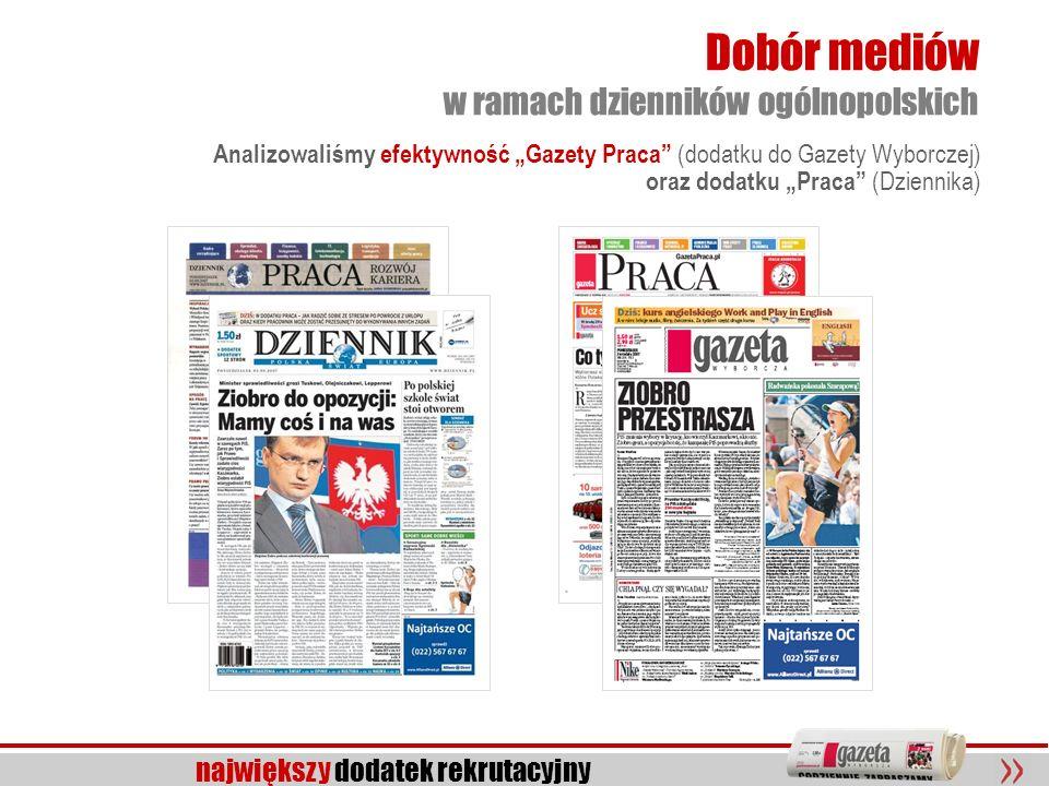 Dobór mediów w ramach dzienników ogólnopolskich