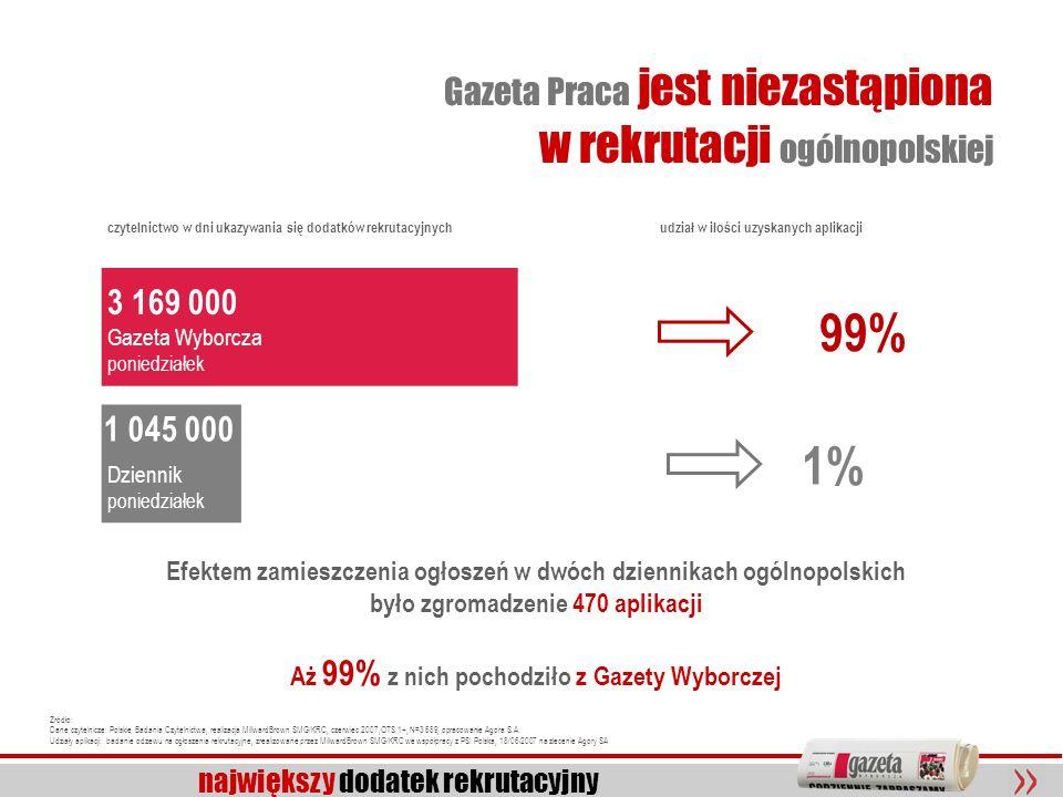 Gazeta Praca jest niezastąpiona w rekrutacji ogólnopolskiej