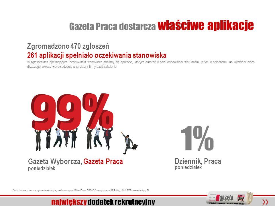 1% Gazeta Praca dostarcza właściwe aplikacje