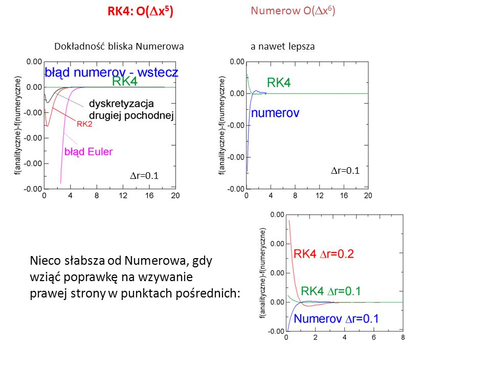 RK4: O(Dx5) Numerow O(Dx6) Dokładność bliska Numerowa a nawet lepsza. Dr=0.1. Dr=0.1.