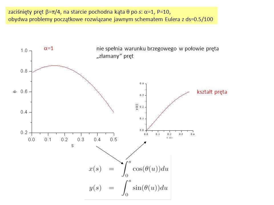 zaciśnięty pręt b=p/4, na starcie pochodna kąta q po s: a=1, P=10,