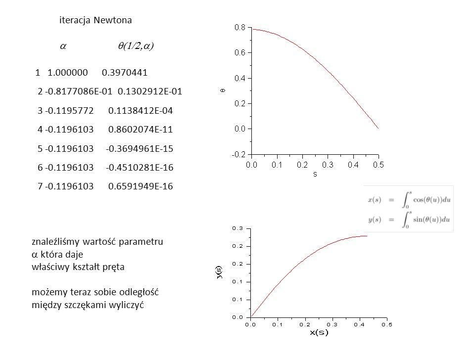 iteracja Newtona a q(1/2,a) 1 1.000000 0.3970441. 2 -0.8177086E-01 0.1302912E-01. 3 -0.1195772 0.1138412E-04.