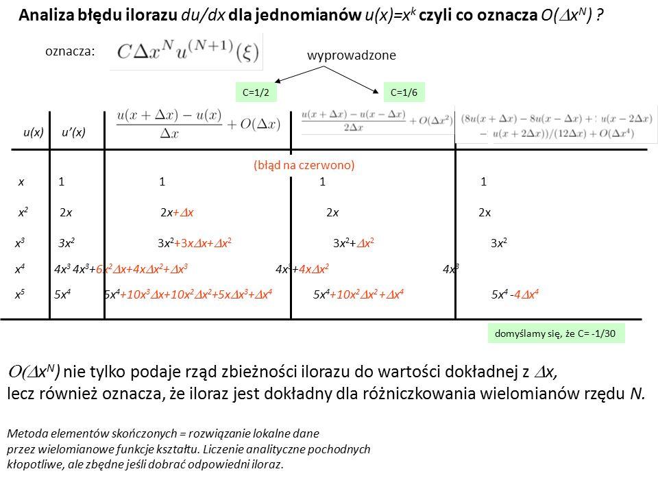 Analiza błędu ilorazu du/dx dla jednomianów u(x)=xk czyli co oznacza O(DxN)
