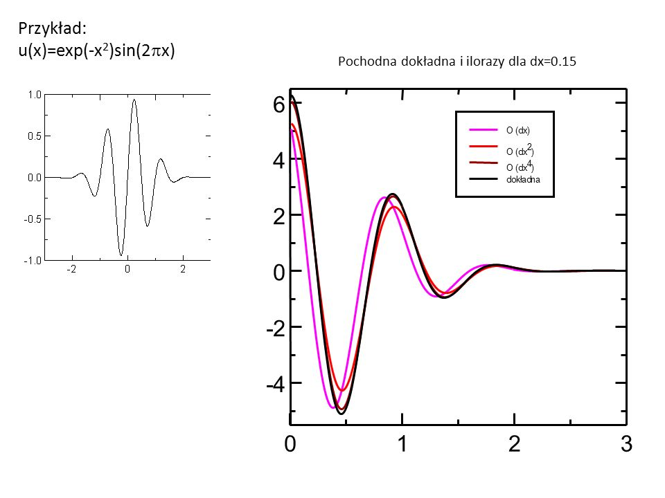 6 4 2 - 2 - 4 1 2 3 Przykład: u(x)=exp(-x2)sin(2px)