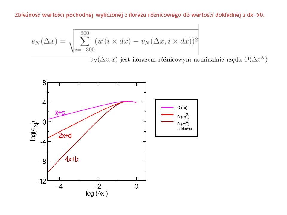 8 4 x + c ) N e ( g 2 x + d o l - 4 4 x + b - 8 - 1 2 - 4 - 2 l o g (