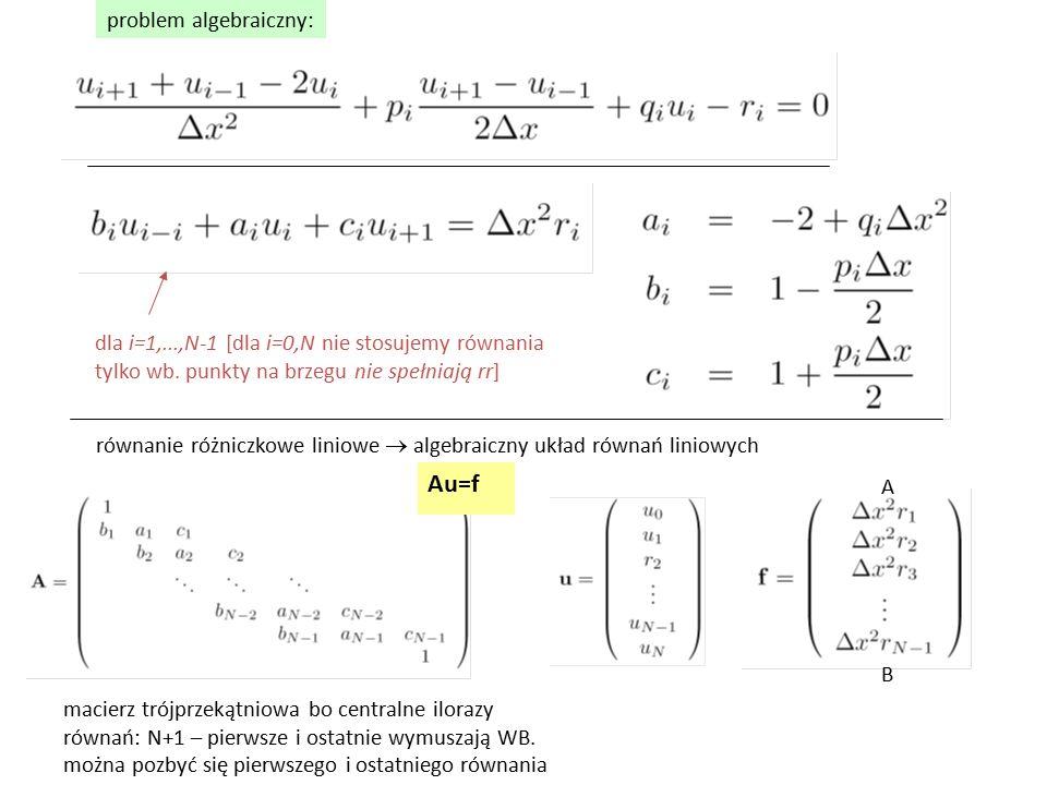 Au=f problem algebraiczny: