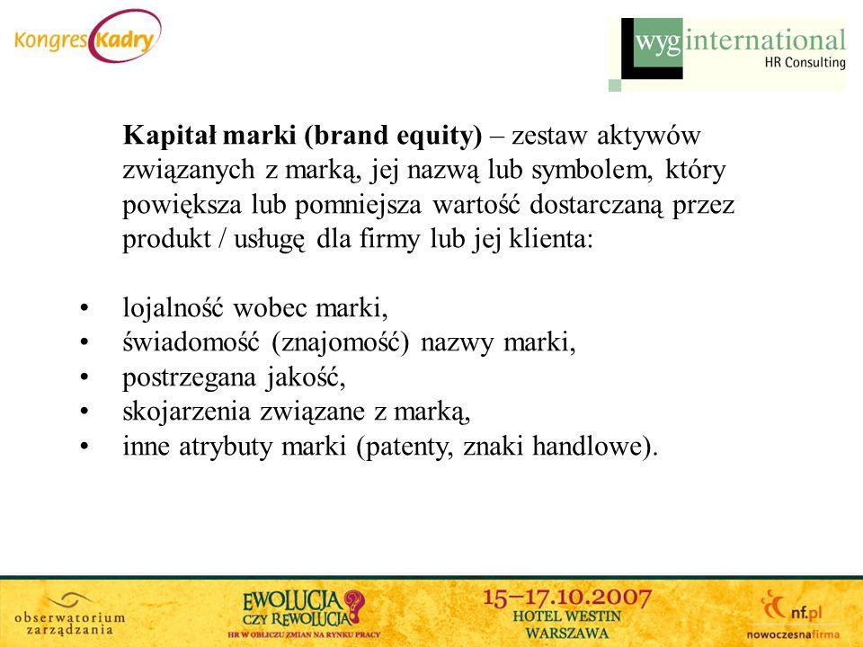 Kapitał marki (brand equity) – zestaw aktywów związanych z marką, jej nazwą lub symbolem, który powiększa lub pomniejsza wartość dostarczaną przez produkt / usługę dla firmy lub jej klienta: