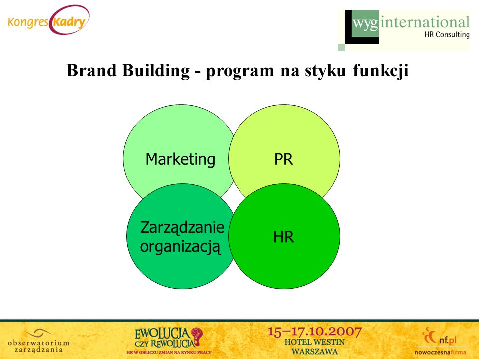 Brand Building - program na styku funkcji