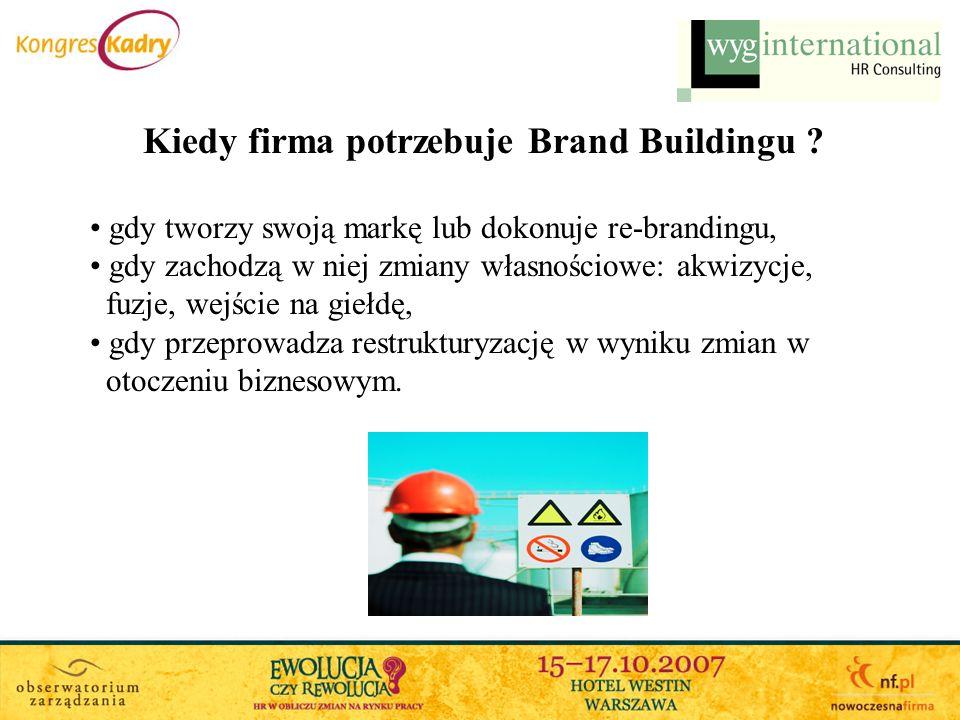Kiedy firma potrzebuje Brand Buildingu