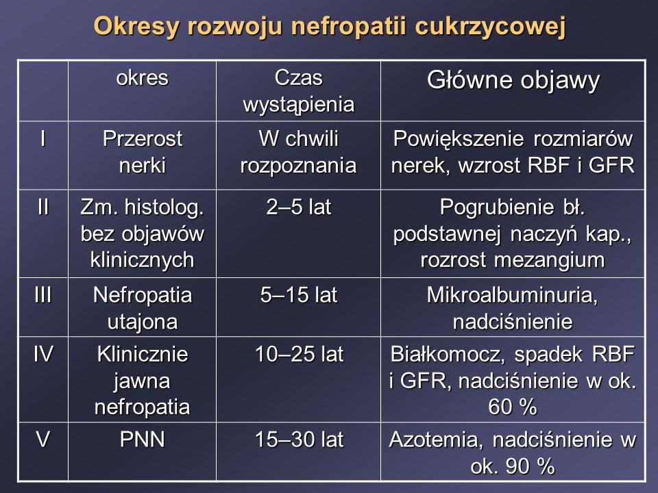 Okresy rozwoju nefropatii cukrzycowej