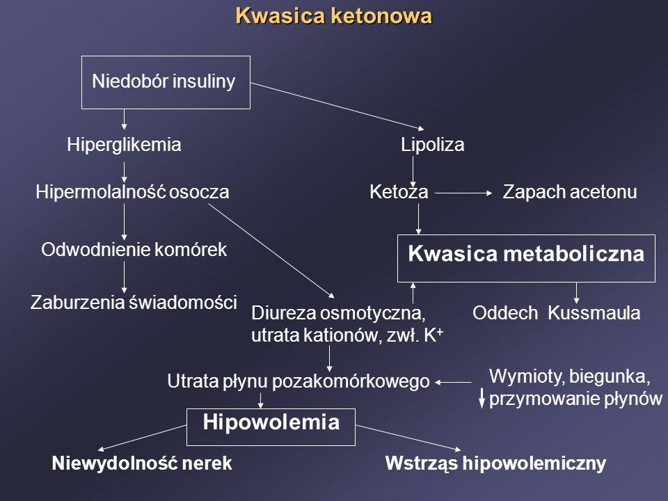 Kwasica ketonowa Kwasica metaboliczna Hipowolemia Niedobór insuliny