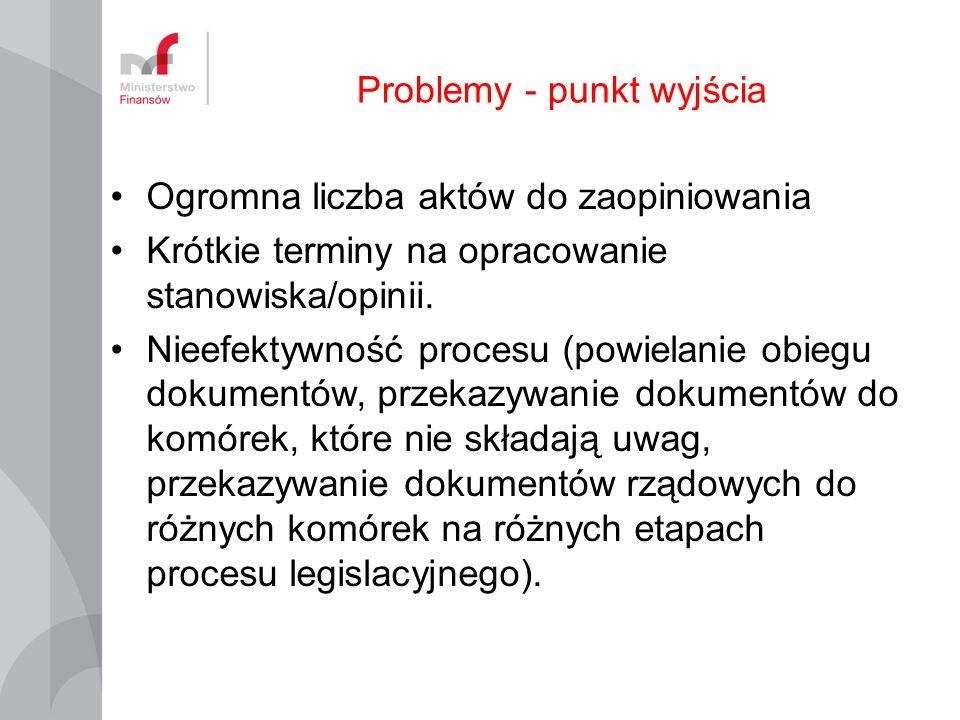 Problemy - punkt wyjścia
