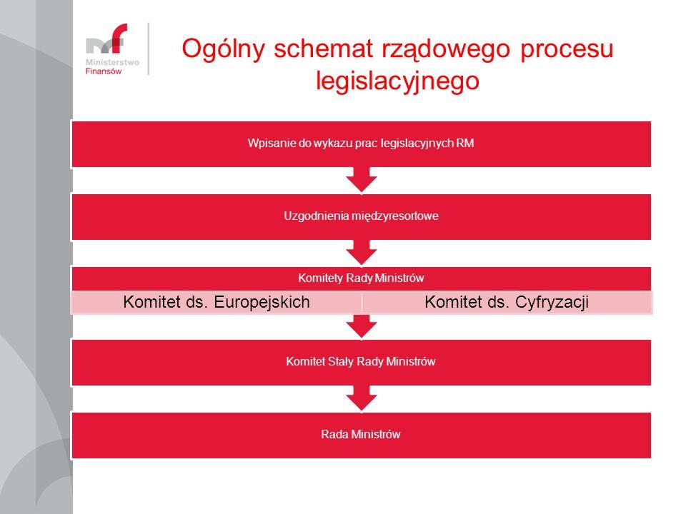 Ogólny schemat rządowego procesu legislacyjnego