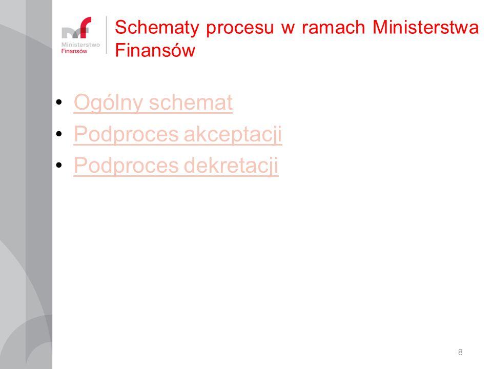 Schematy procesu w ramach Ministerstwa Finansów