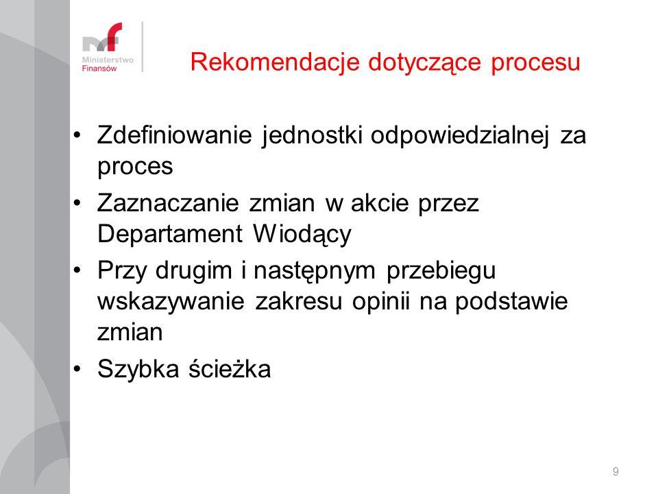 Rekomendacje dotyczące procesu
