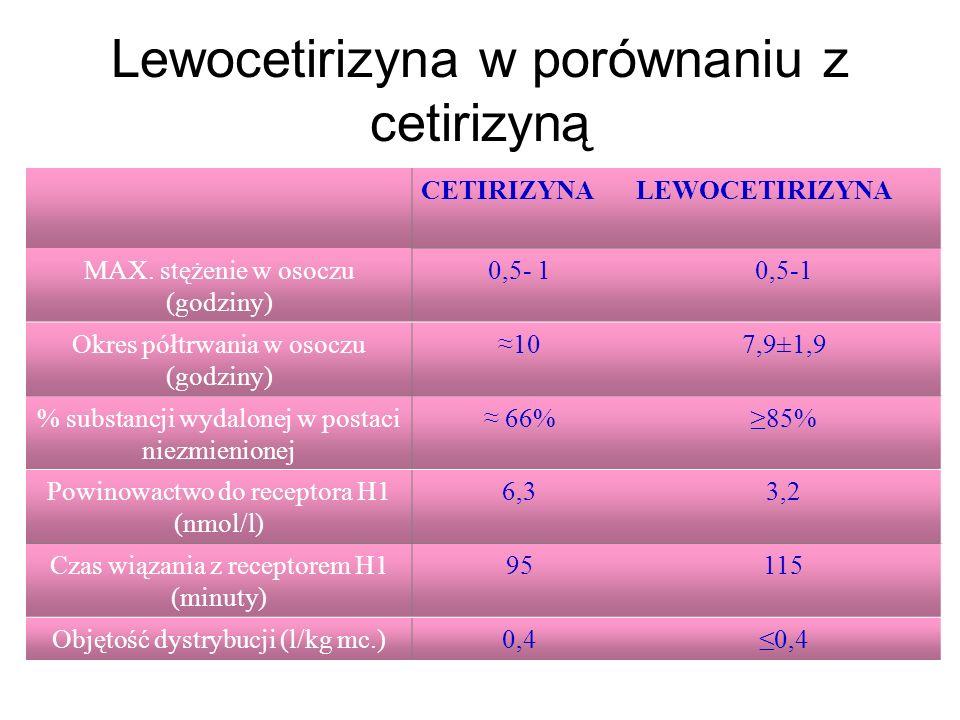 Lewocetirizyna w porównaniu z cetirizyną