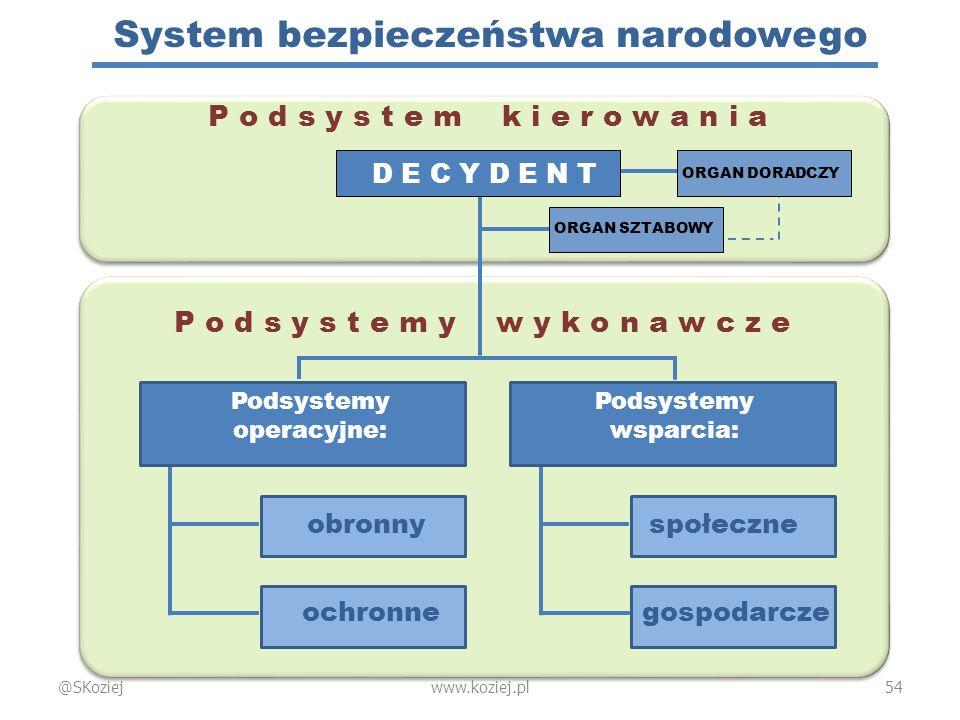System bezpieczeństwa narodowego