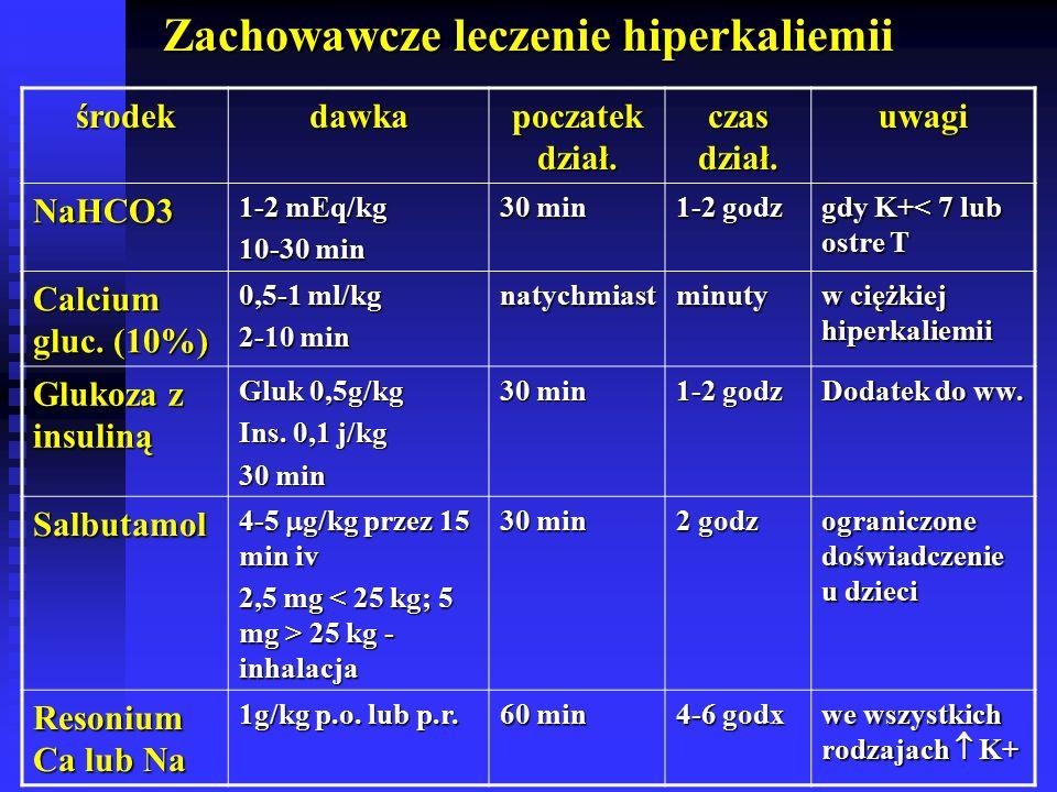 Zachowawcze leczenie hiperkaliemii