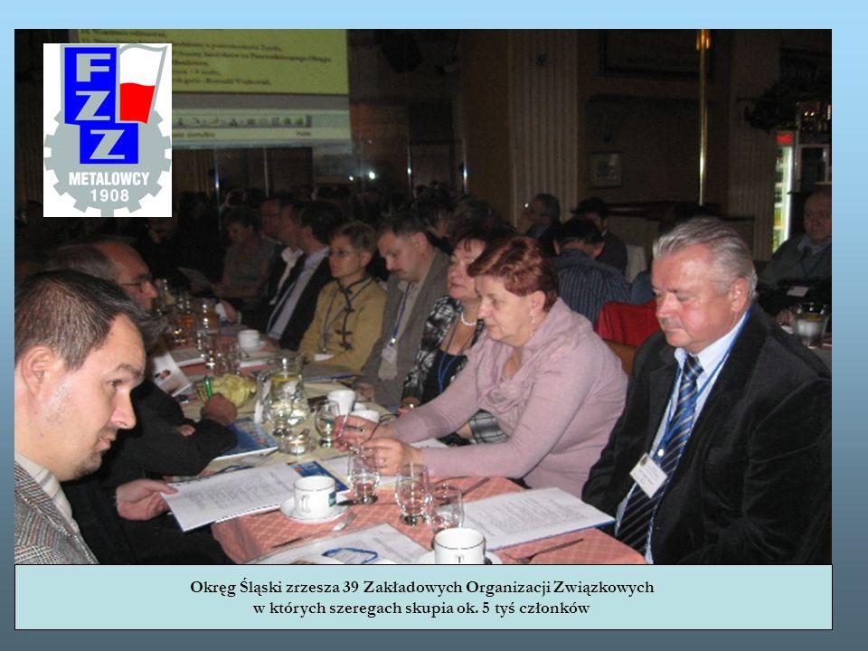 Okręg Śląski zrzesza 39 Zakładowych Organizacji Związkowych