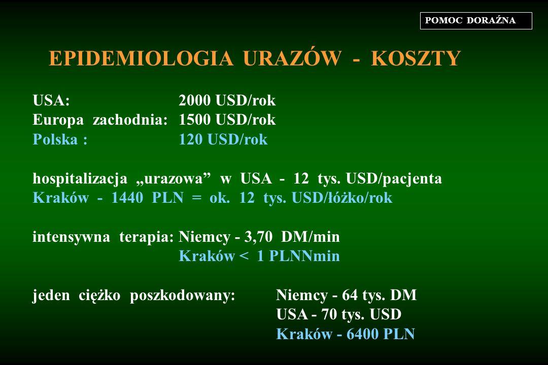 EPIDEMIOLOGIA URAZÓW - KOSZTY