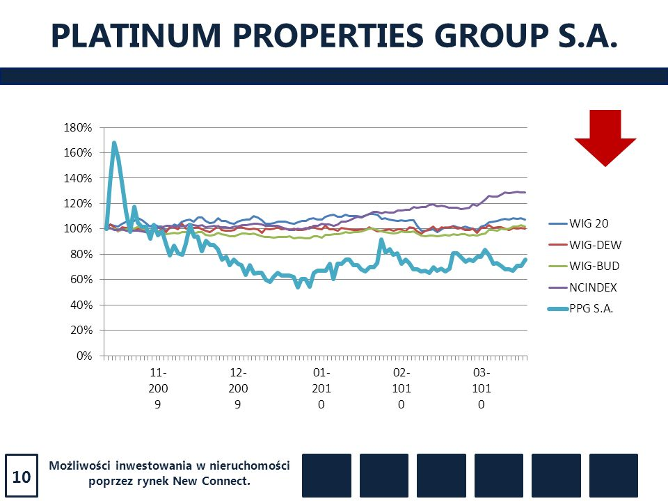 PLATINUM PROPERTIES GROUP S.A.