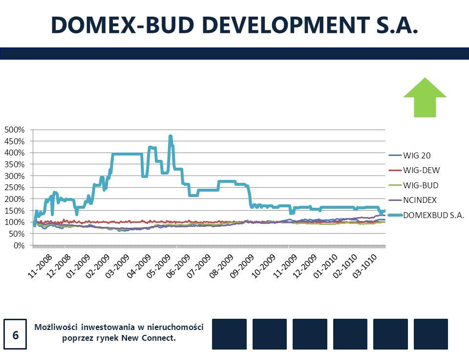 DOMEX-BUD DEVELOPMENT S.A.