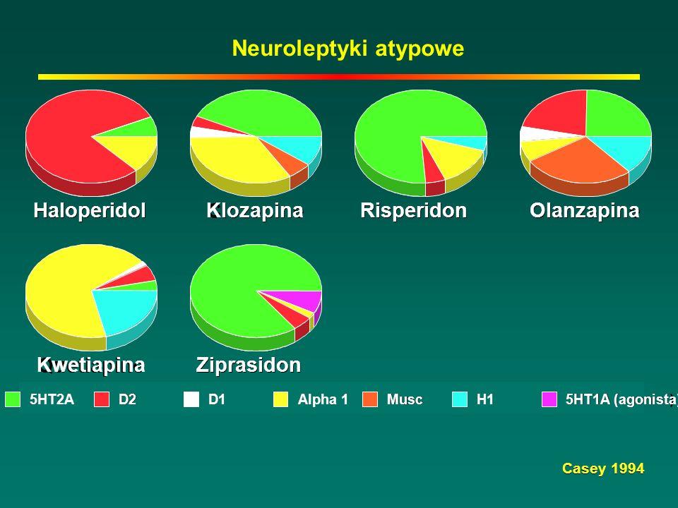 Neuroleptyki atypowe Haloperidol Haloperidol Klozapina Clozapine