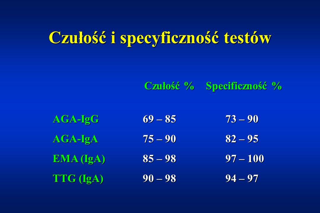 Czułość i specyficzność testów