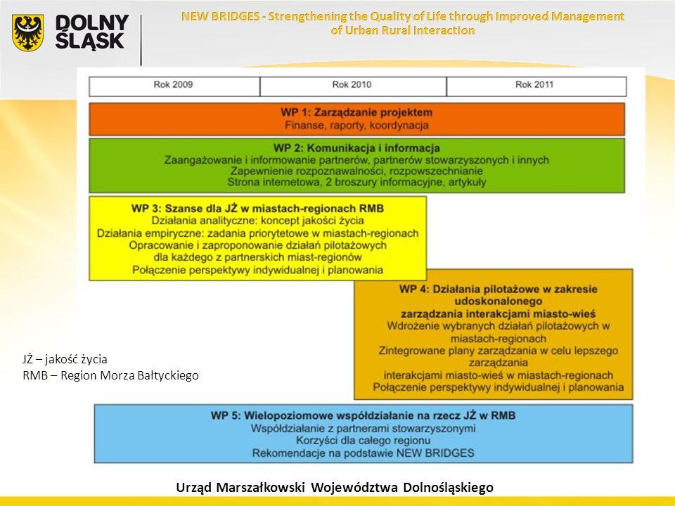 JŻ – jakość życia RMB – Region Morza Bałtyckiego