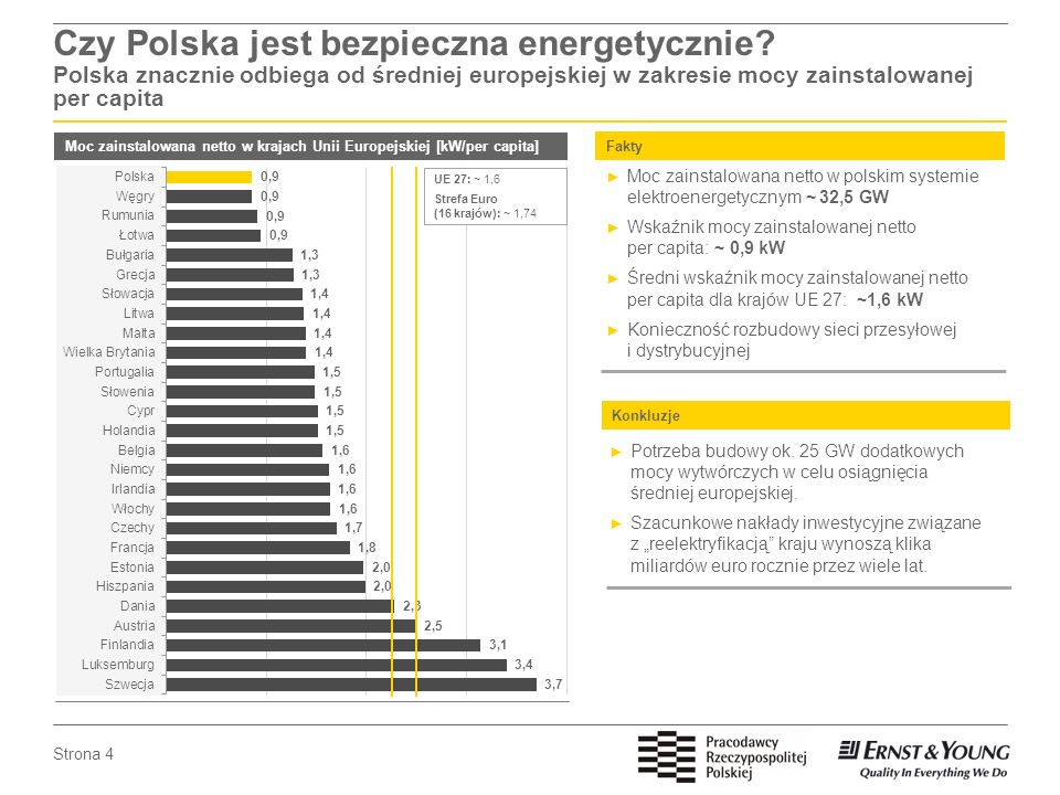 Czy Polska jest bezpieczna energetycznie