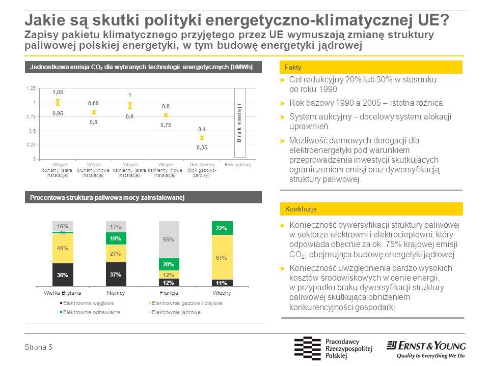 Jakie są skutki polityki energetyczno-klimatycznej UE