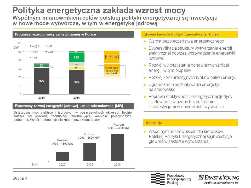 Polityka energetyczna zakłada wzrost mocy Wspólnym mianownikiem celów polskiej polityki energetycznej są inwestycje w nowe moce wytwórcze, w tym w energetykę jądrową
