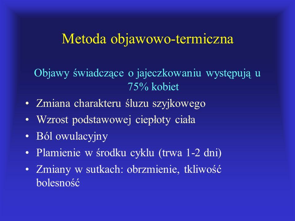 Metoda objawowo-termiczna