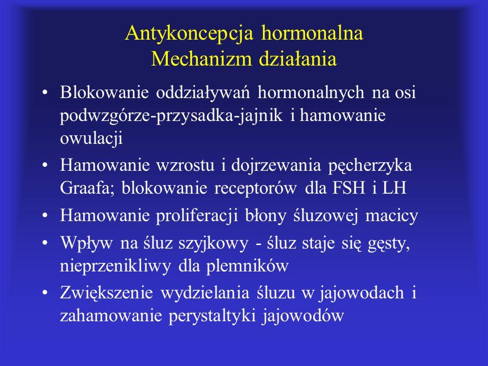 Antykoncepcja hormonalna Mechanizm działania