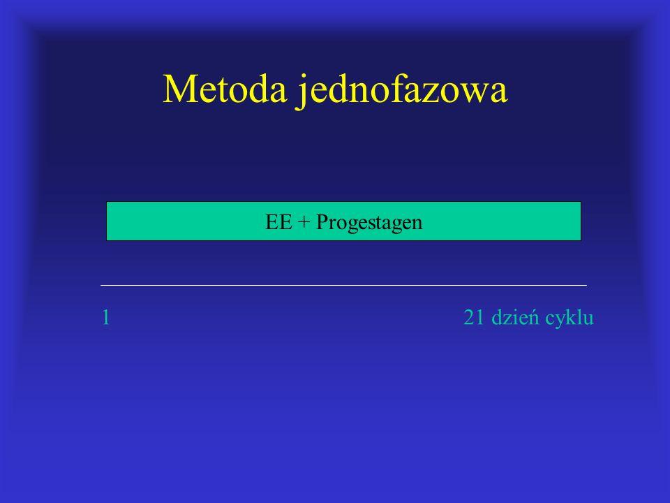 Metoda jednofazowa EE + Progestagen.